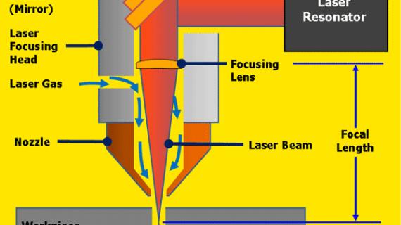Bagaimana Laser Cutting Bekerja?