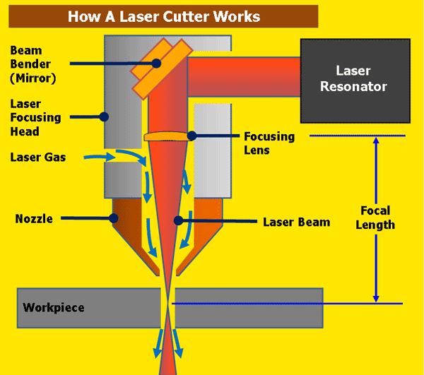 cara kerja laser cutting